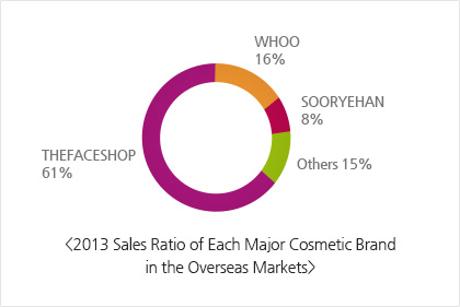 2013 Sales Ratio of Each Major Cosmetic Brand in the Overseas Market: THEFACESHOP 61%, WHOO 16%, SOORYEHAN 8%, Others 15%