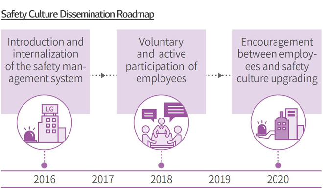 Safety Culture Dissemination Roadmap