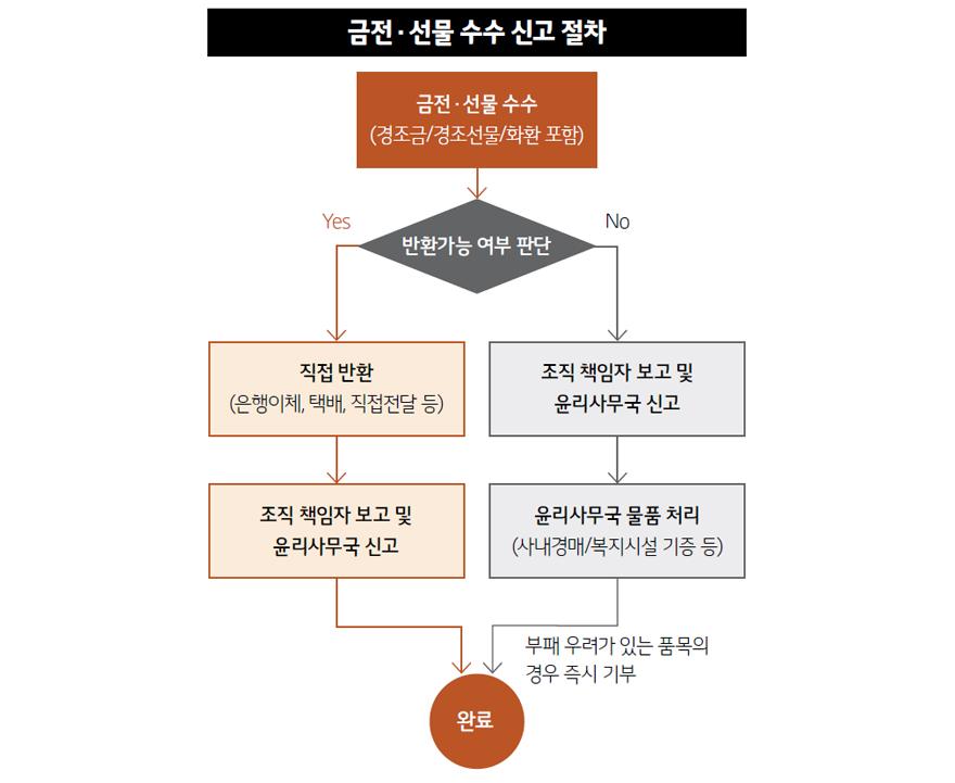 금전 ・선물 수수 신고 절차 도표
