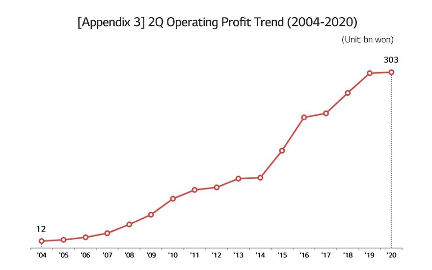 [Appendix 3] 2Q Operating Profit Trend (2004-2020)