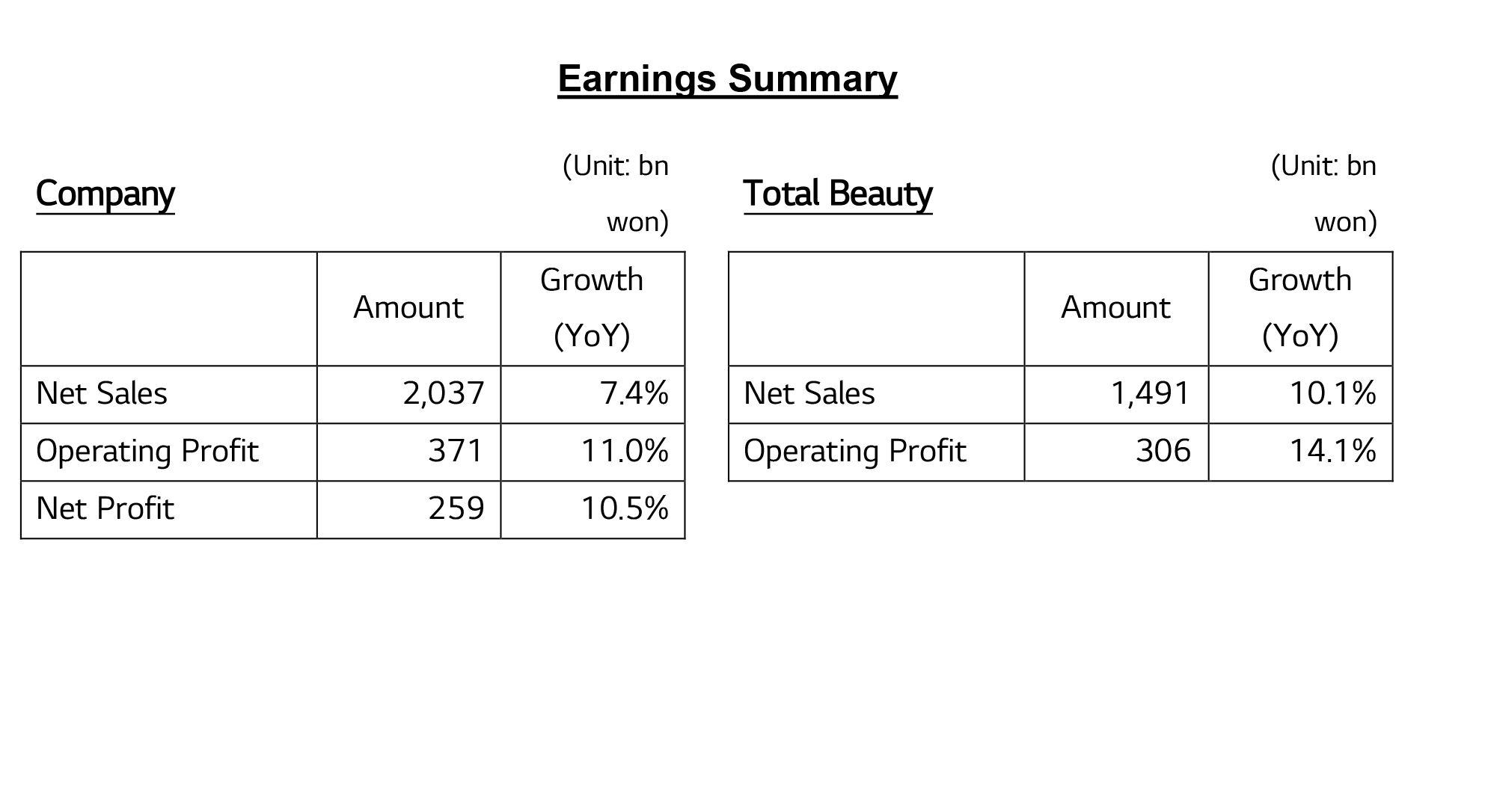 Earnings Summary